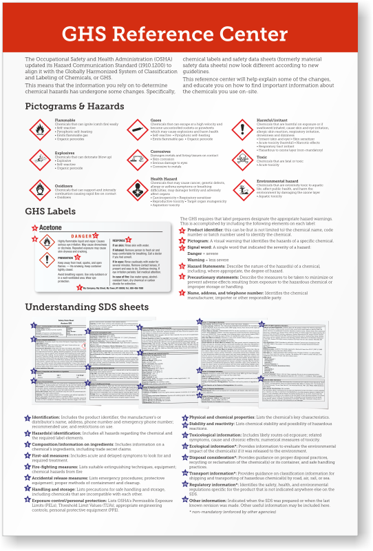 Ghs Hazard Symbols And Classes 2 Sided Safety Wallet Card