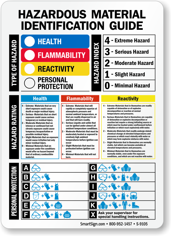 Hazardous Material Identification Guide Sign Sku S 9105