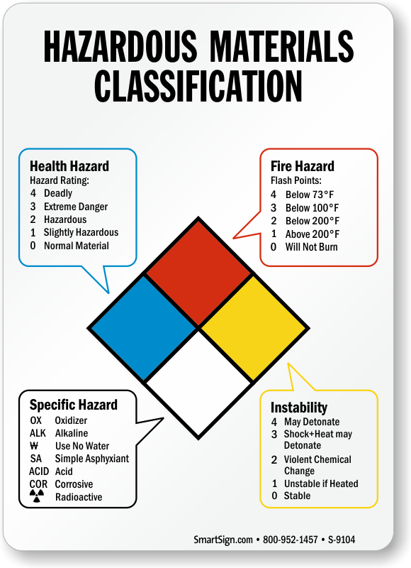 Hazardous Materials Classification Ratings Sign Sku S