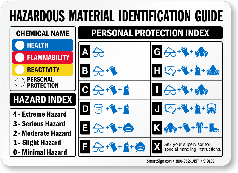 Chemical Hazard Ratings Sign Sku S 9109 Mysafetysign Com