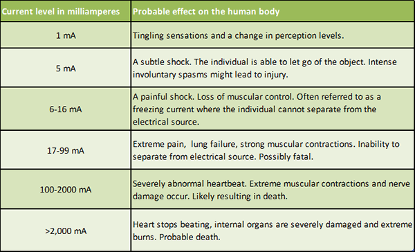 Electricity's affect on the body measured in amps.