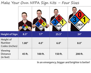Make Your Own NFPA Sign Kits – Four Sizes