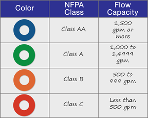 nfpa flow ring colors