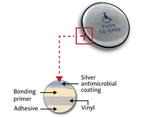 Safe Barrier Antimicrobial Stickers for Handles & Buttons