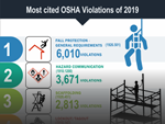 Most Cited OSHA Violations