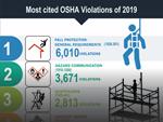 Most Cited OSHA Violations