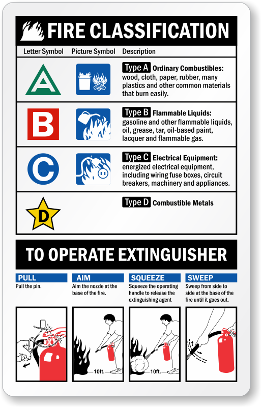 operate extinguisher fire safety badge bd 0519 fire extinguisher instruction labels pull pin signs ABC Fire Extinguisher Label at bayanpartner.co