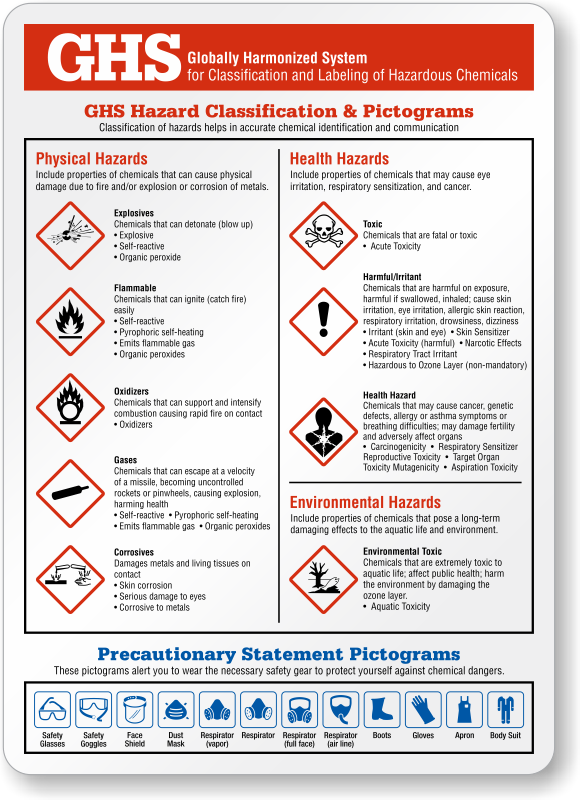 ghs signs web39s best pricing free shipping With ghs hazard classification