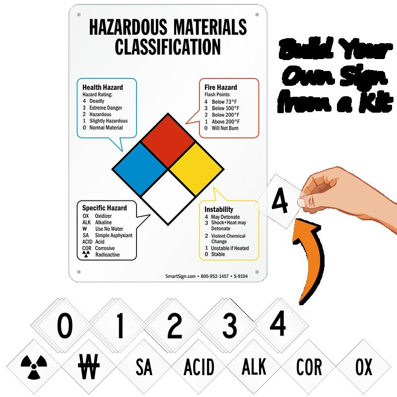 Hazardous Materials Signshazardous Chemical Signs