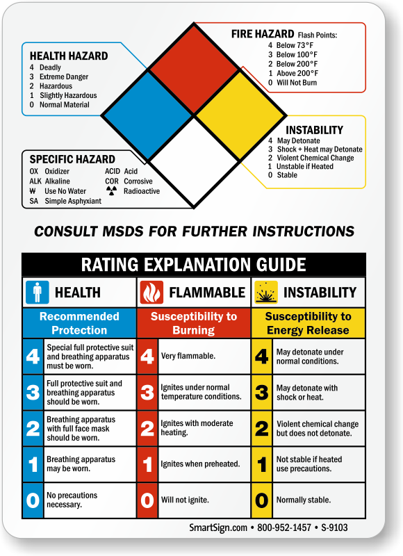nfpa guide signs handy and easy to understand codes