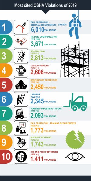 Top 10 OSHA Violations 2019 Graphic